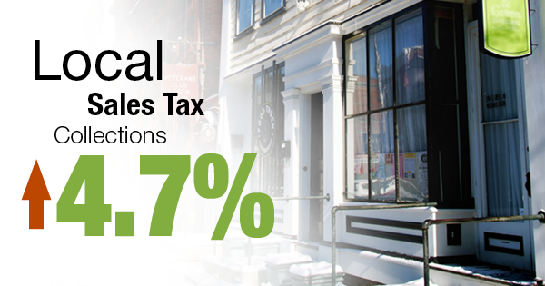 Local sales tax collections up 4.7%